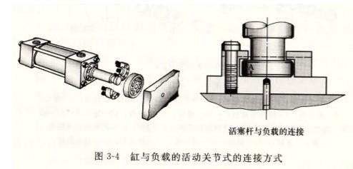 活塞和缸盖之间同轴度差,液压缸与工作台平等度差,导向套与活塞杆配合