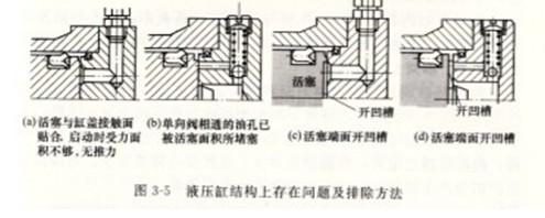 液压缸装配不良(如活塞杆,活塞和缸盖之间同轴度差,液压缸与工作台图片